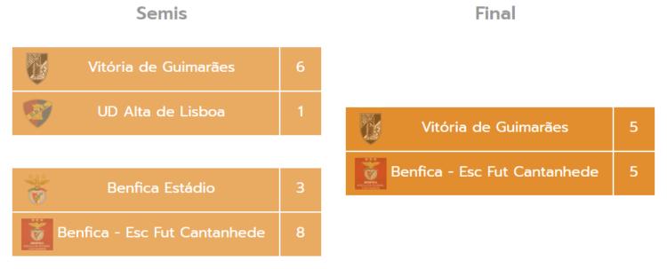 Torneo Miranda Cup Alevines Futbol 7