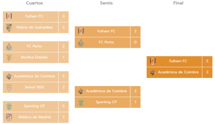 Torneo Miranda Cup Benjamines A Futbol 7