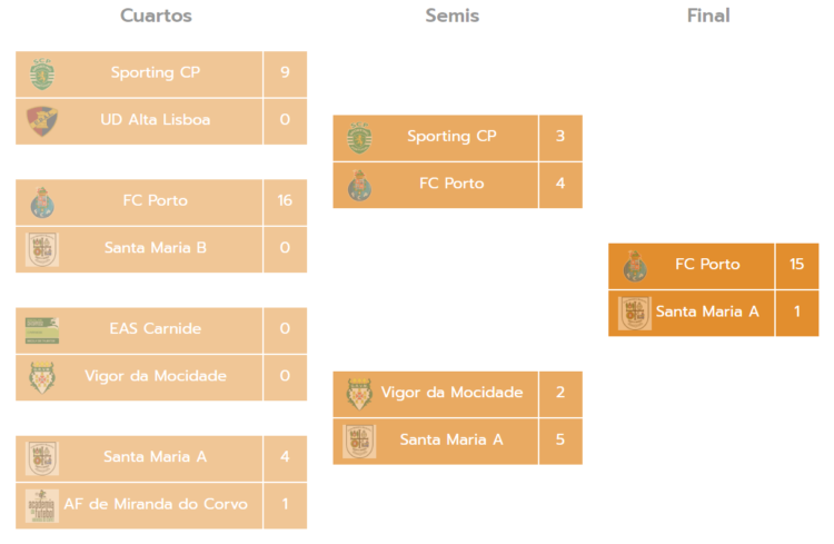 Torneo Miranda Cup Benjamines B Futbol 7