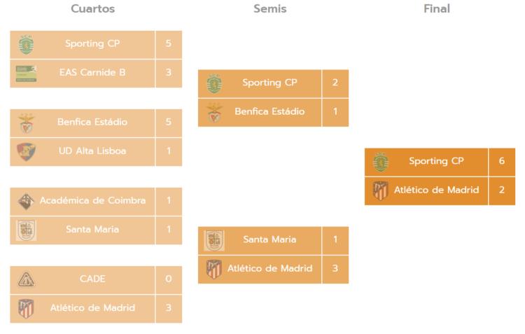 Torneo Miranda Cup Prebenjamines Futbol 7