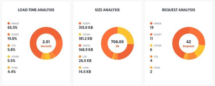 Posicionamiento en buscadores SEO carga de web
