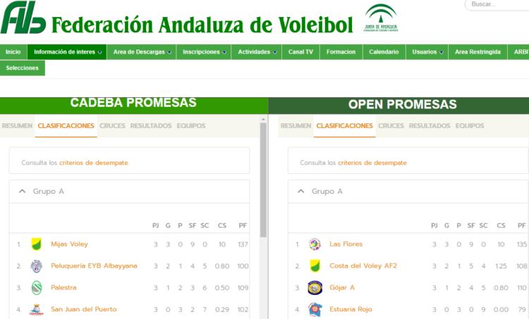 Resultados CADEBA y Open Promesas voleibol