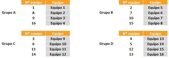 grupos del torneo de 16 equipos