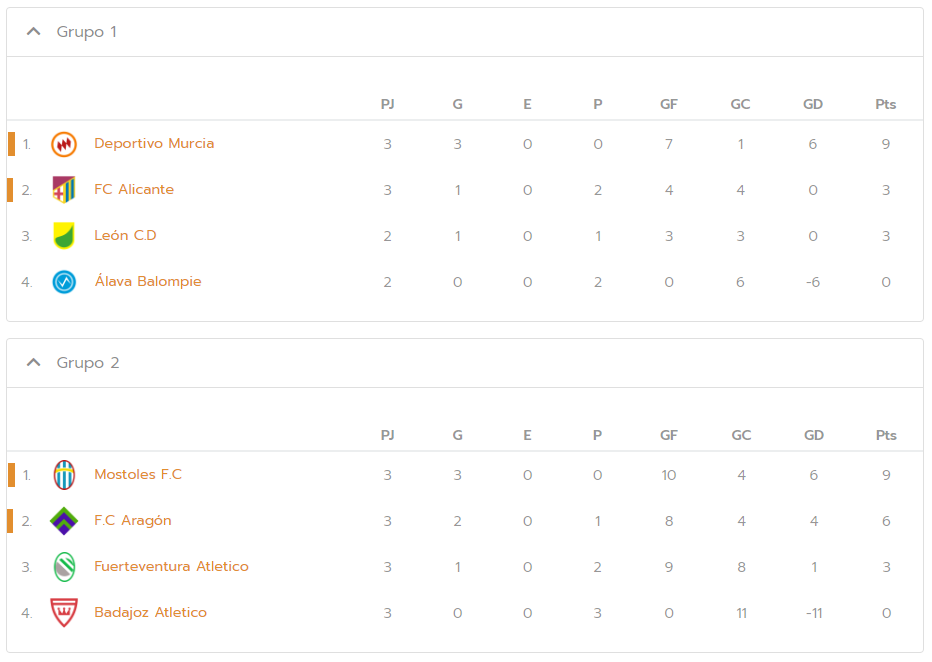 Tournament standings in group phase